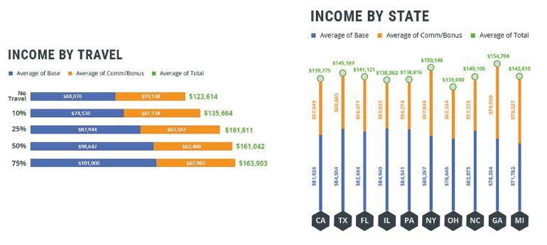 Medical Sales Salary by Travel and State