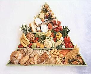 Пирамида суточного распределения продуктов