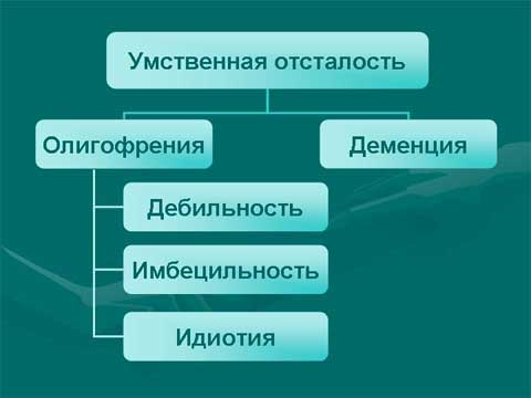 Классификация олигофрении