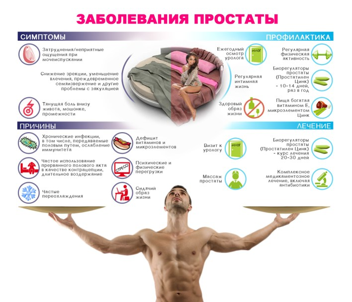 Основні симптоми запалення передміхурової залози