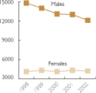 AIDS death in the US from 1998 to 2002 for females and males
