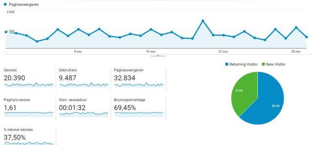 blogstatistieken november