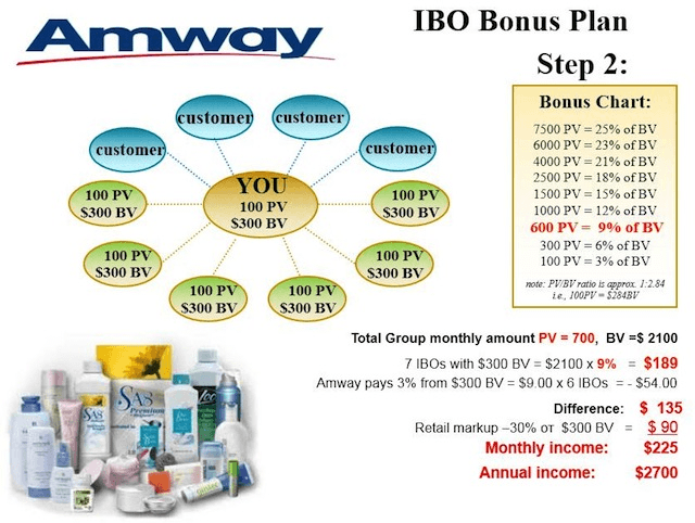 amway mlm business plan