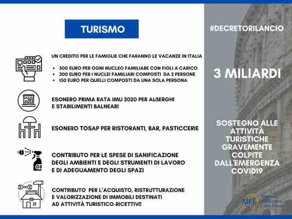 """Card Turismo: """"3 miliardi a sostegno delle attività turistiche gravemente colpite dall'emergenza Covid-19"""""""