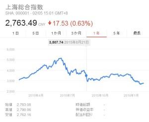 上海総合1年間
