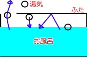 風呂のふたと物理