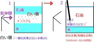 京大炭酸ガス水素の仕組み