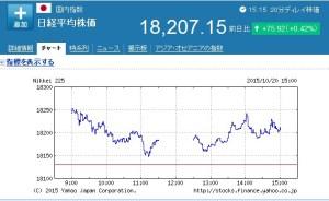 10/20日経平均株価