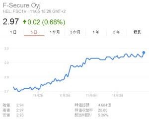 エフセキュア株価