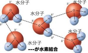 水素結合の絵