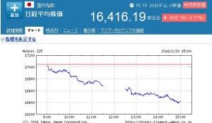 日経平均株価2016120