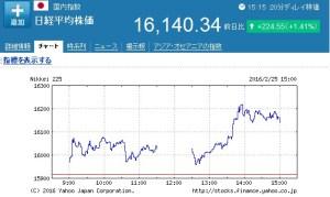 日経平均株価が
