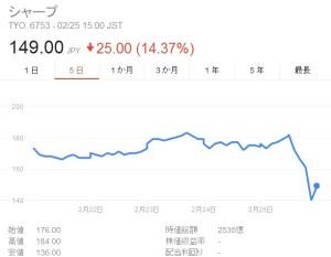 シャープの株価