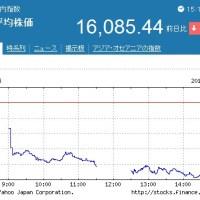 日経平均株価2.9