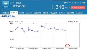 三井物産の株価、今日