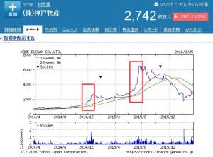神戸物産の株