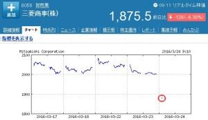 三菱商事の株価