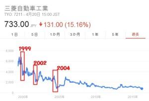 年度別三菱株価2016