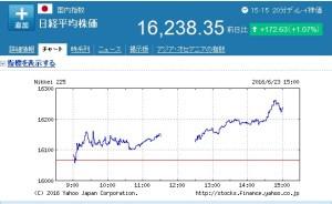 日経平均株価とEU