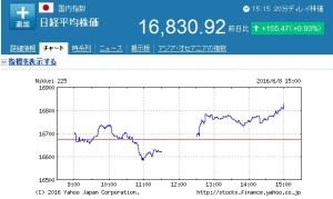 株価が上がって下がる