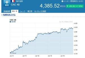 フランス株価