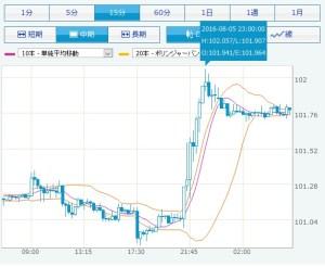 円ドルと中国船