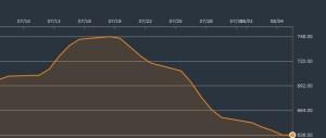 バルチック海運指数
