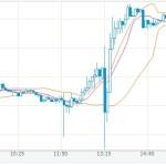 長期金利0から株価と円ドル