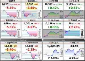 日経平均株価とトランプ