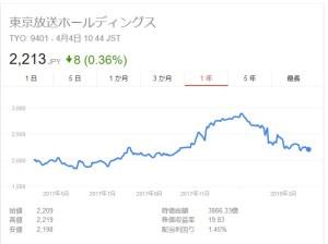 TBS(東京放送)株価