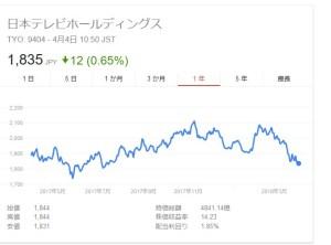 日本テレビ株価