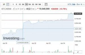 韓国ビットコイン