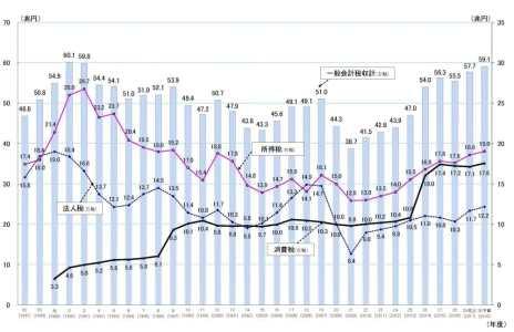 税収グラフ