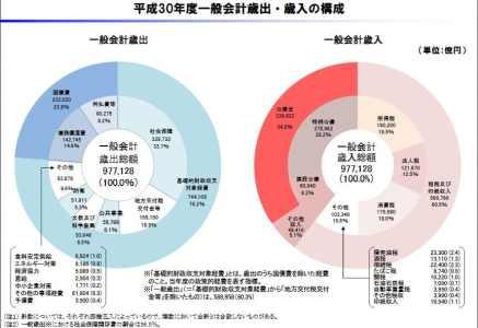 英修グラフ