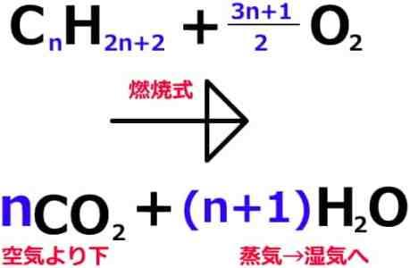 アルカンの化学反応
