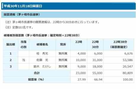 茅ヶ崎選挙