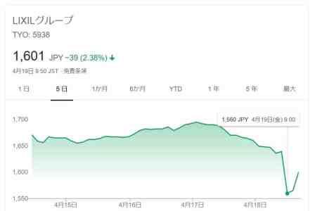 リクシル株価