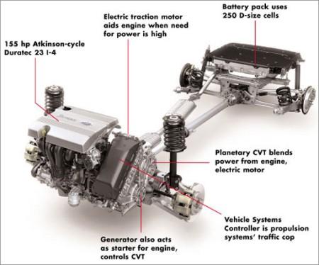 Powertrain Mega Engineering Vehicle Megaev Com