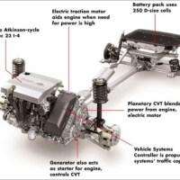 powertrain automobile 1