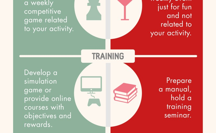 [INFOGRAPHIC] What is/What is not workplace gamification