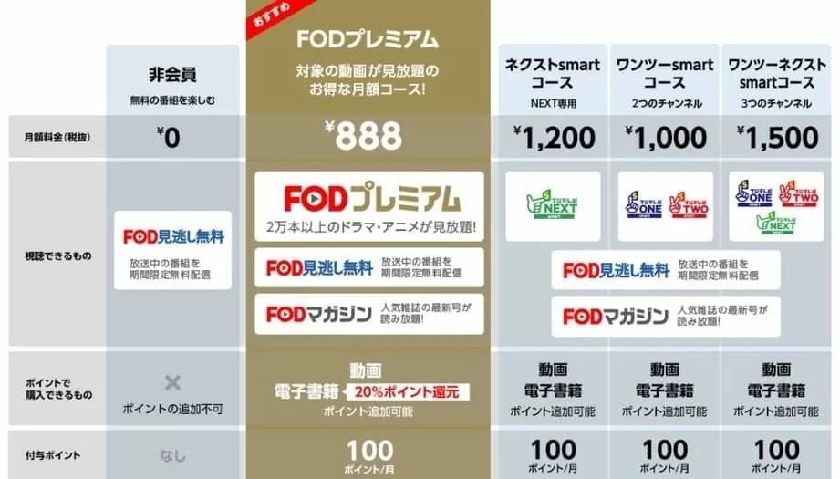 FOD(フジテレビオンデマンド)のコース一覧