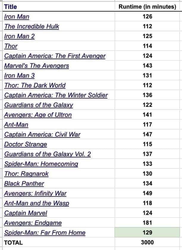 minutaggio film Marvel