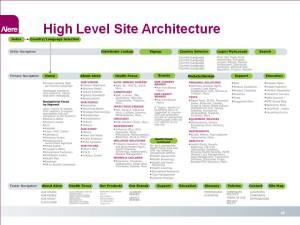 Alere Architecture 1