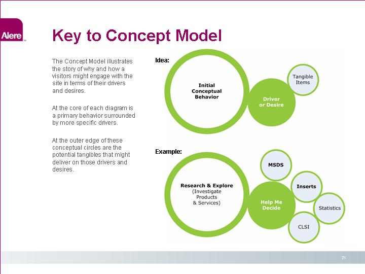Major healthcare client alere model 1 alere model 2 ccuart Images