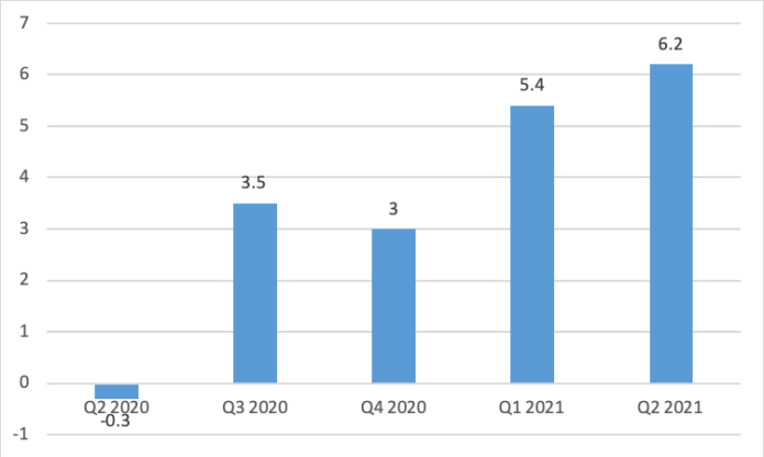 Quarterly annualized GDP growth rates