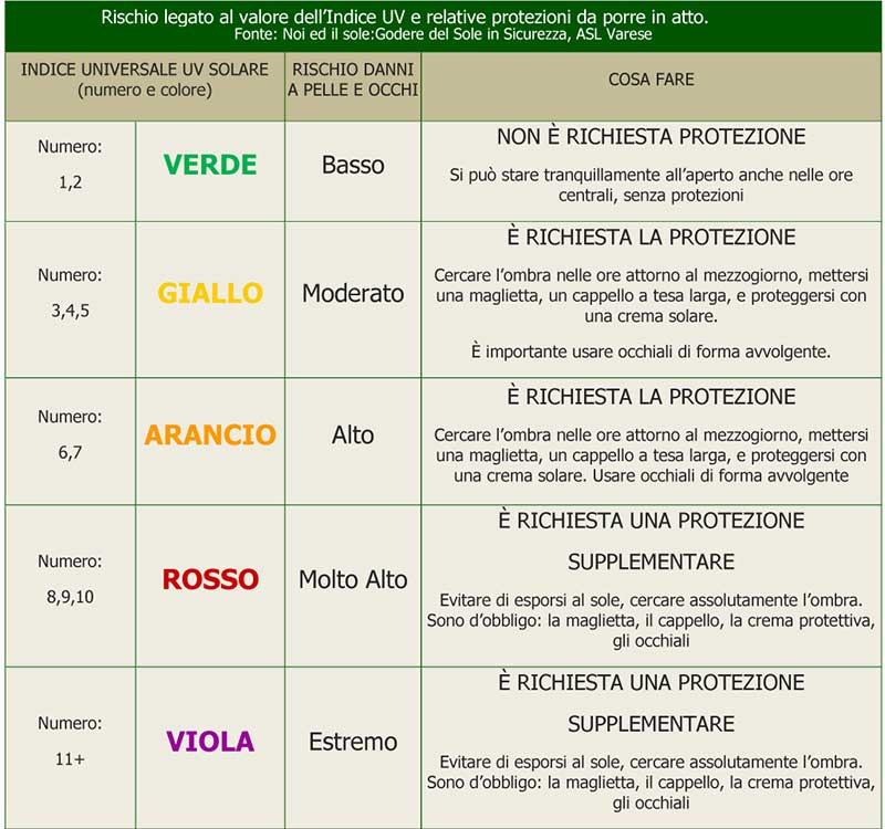 Medical-Evidence-Rischio-UV-Index-Protezione