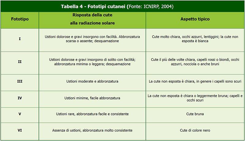 Medical-Evidence-Tabella-Fototipi-Cutanei