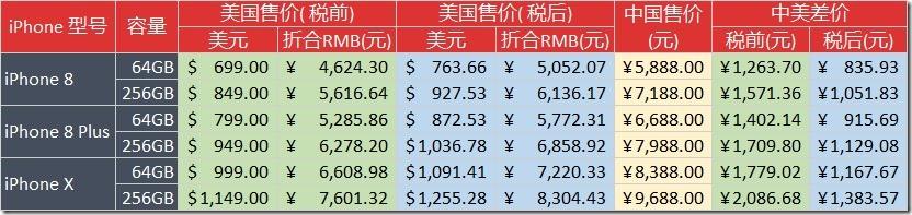2017年 iPhone 8, iPhone 8 Plus, iPhone X 发布时中国美国售价对比