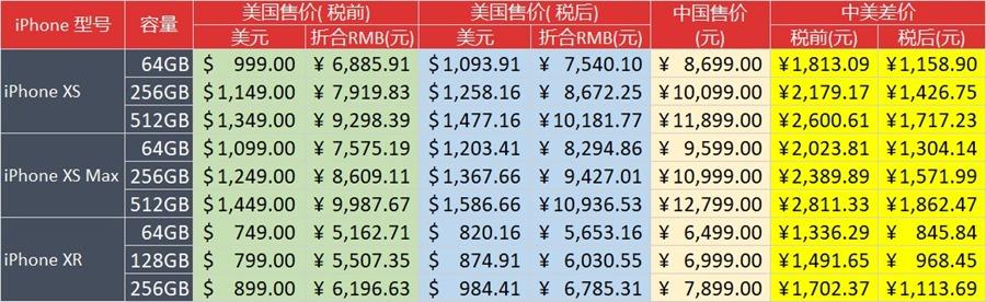 最新iPhone XS, iPhone XS Max, iPhone XR 中国美国售价对比