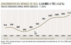 Consommation des ménages courbe